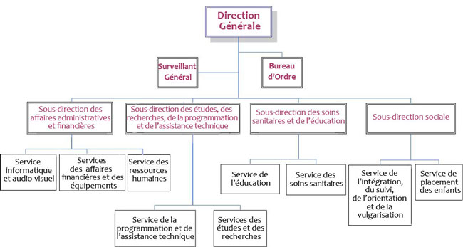 Organigramme - Comment faire un organigramme open office ...